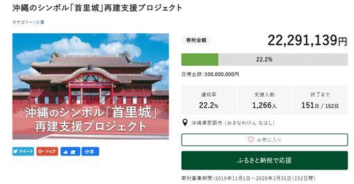 [新聞] 首裡城拚重建!沖繩一天湧2千萬捐款 日媒搶報蔡英文慰問